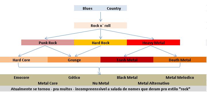 arvore-rock - Escola de Música – Blue Note Rio Preto